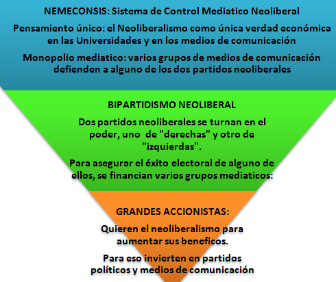 nemeconsis_bipartidismo_neoliberal